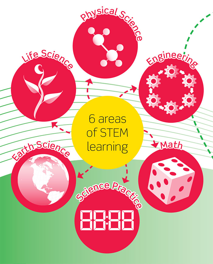 Allegheny Educational Systems LJ Create Living with STEM (Elementary)